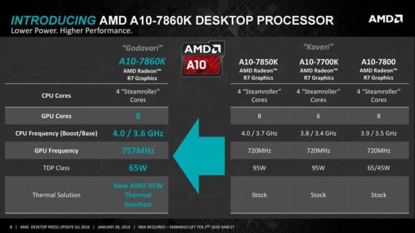 Procesador AMD Apu A10-7860K 4.0GHZ C